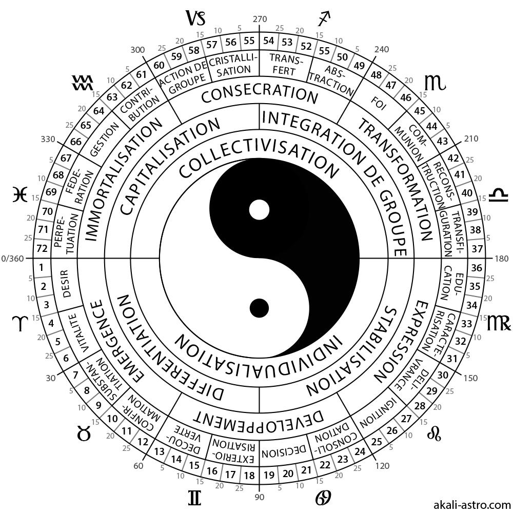 Roue des symboles sabian