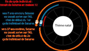 Cycle individuel de Saturne