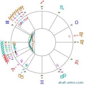 Nouvelle Lune 23 février 2020