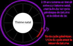 Cycle générique de Saturne