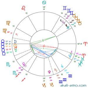 Nouvelle Lune du 6 octobre 2021
